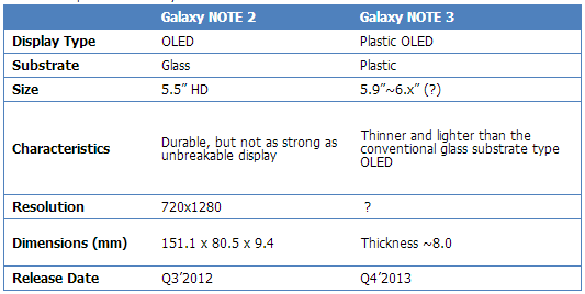 note3