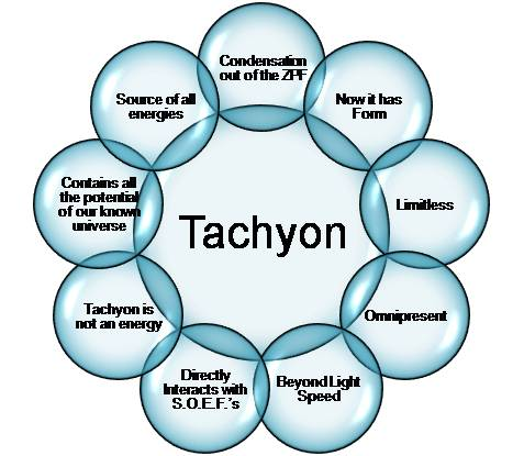tachyon-energies